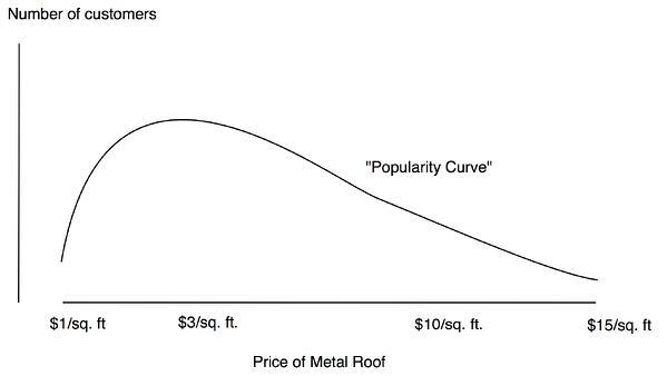 MRN Graph